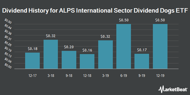 Dividend History for ALPS International Sector Dividend Dogs ETF (NYSEARCA:IDOG)