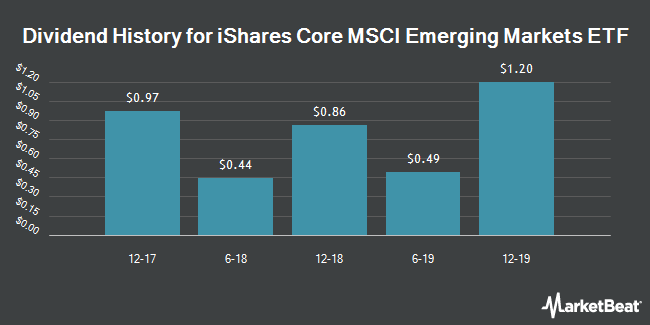 Dividend Payments by Quarter for iShares (NYSEARCA:IEMG)