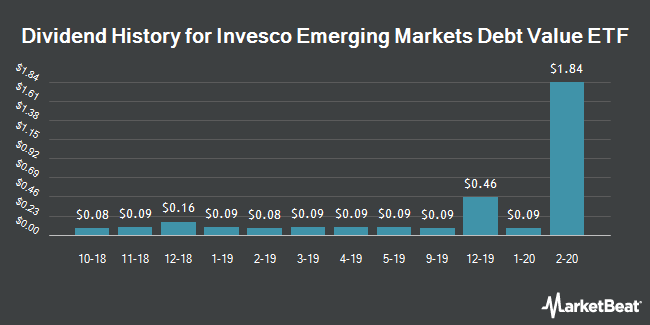 Dividend History for Invesco Emerging Markets Debt Value ETF (NYSEARCA:IEMV)