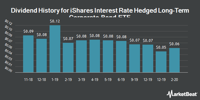 Dividend History for iShares Interest Rate Hedged Long-Term Corporate Bond ETF (NYSEARCA:IGBH)