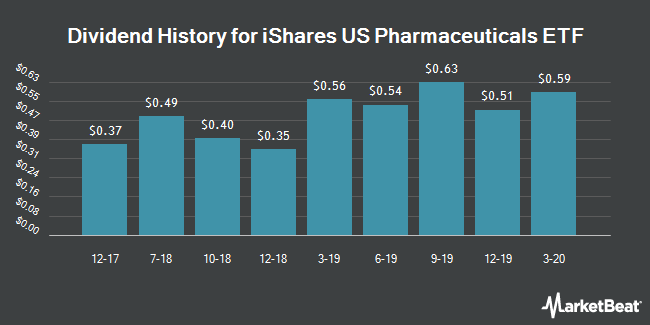 Dividend History for iShares US Pharmaceuticals ETF (NYSEARCA:IHE)