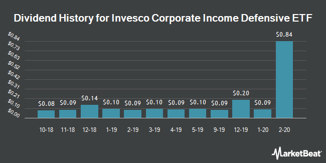 Dividend History for Invesco Corporate Income Defensive ETF (NYSEARCA:IHYD)