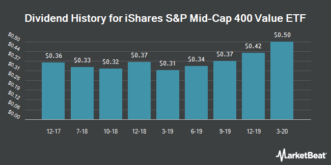Dividend History for iShares S&P Mid-Cap 400 Value ETF (NYSEARCA:IJJ)