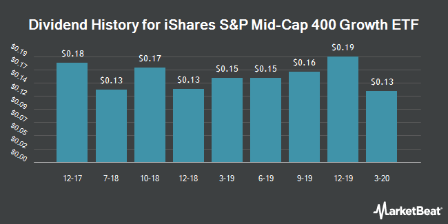 Dividend History for iShares S&P Mid-Cap 400 Growth ETF (NYSEARCA:IJK)