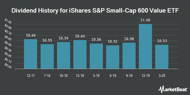Dividend History for iShares S&P Small-Cap 600 Value ETF (NYSEARCA:IJS)