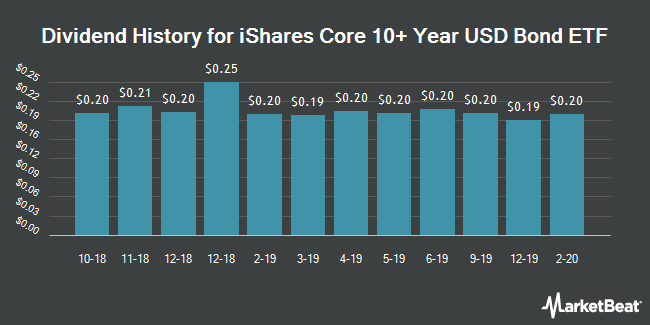 Dividend History for iShares Core 10+ Year USD Bond ETF (NYSEARCA:ILTB)