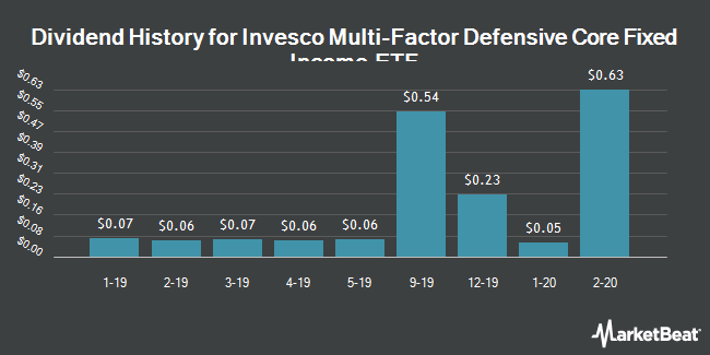 Dividend History for Invesco Multi-Factor Defensive Core Fixed Income ETF (NYSEARCA:IMFD)