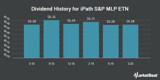 Dividend History for iPath S&P MLP ETN (NYSEARCA:IMLP)