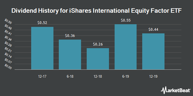 Dividend Payments by Quarter for iShares Edge MSCI Multifactor Intl ETF (NYSEARCA:INTF)