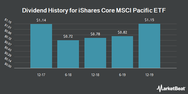 Dividend Payments by Quarter for iShares Core MSCI Pacific ETF (NYSEARCA:IPAC)