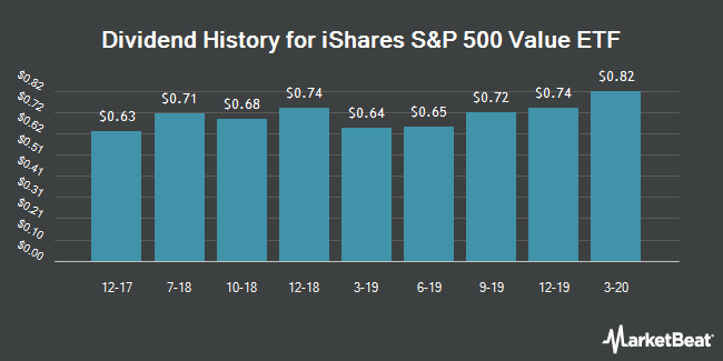 Dividend History for iShares S&P 500 Value ETF (NYSEARCA:IVE)