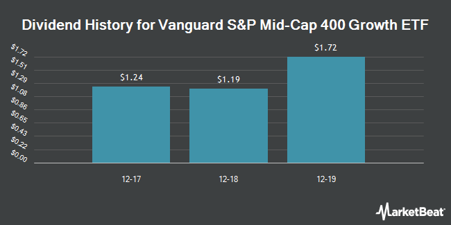 Dividend Payments by Quarter for Vanguard S&P Mid-Cap 400 Growth ETF (NYSEARCA:IVOG)