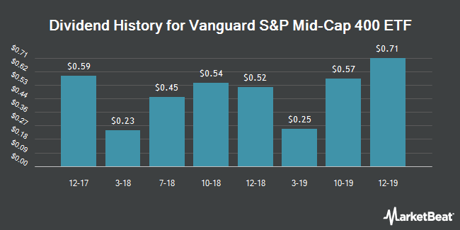 Dividend Payments by Quarter for Vanguard S&P Mid-Cap 400 ETF (NYSEARCA:IVOO)