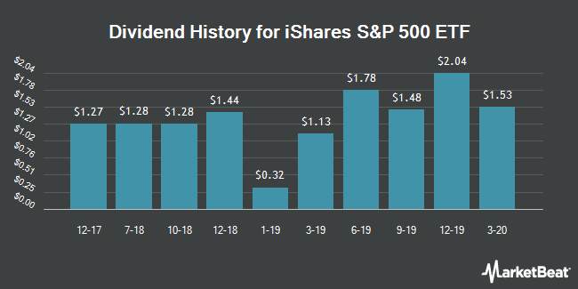 Dividend Payments by Quarter for iShares S&P 500 Index (NYSEARCA:IVV)