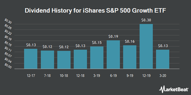 Dividend History for iShares S&P 500 Growth ETF (NYSEARCA:IVW)