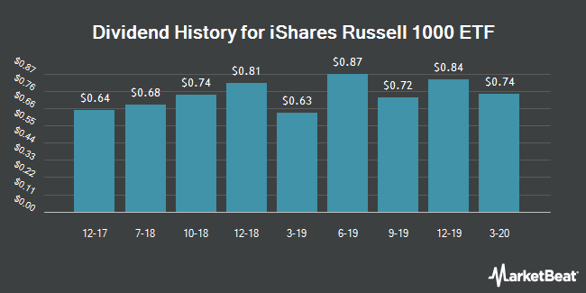 Dividend Payments by Quarter for iShares Russell 1000 (NYSEARCA:IWB)