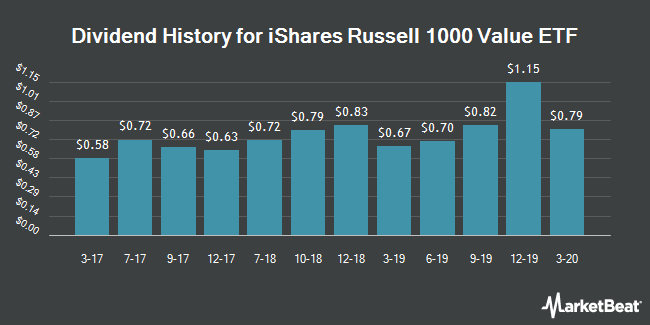 Dividend Payments by Quarter for iShares Russell 1000 Value Index (NYSEARCA:IWD)
