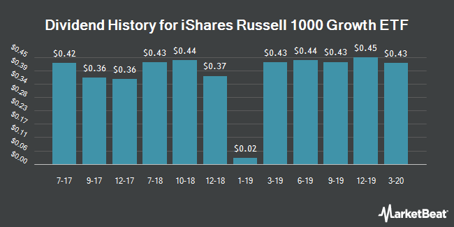 Dividend Payments by Quarter for iShares Russell 1000 Growth Index (NYSEARCA:IWF)
