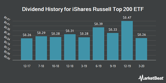 Dividend History for iShares Russell Top 200 ETF (NYSEARCA:IWL)