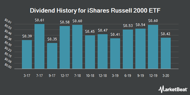 Dividend Payments by Quarter for iShares Russell 2000 Index (NYSEARCA:IWM)