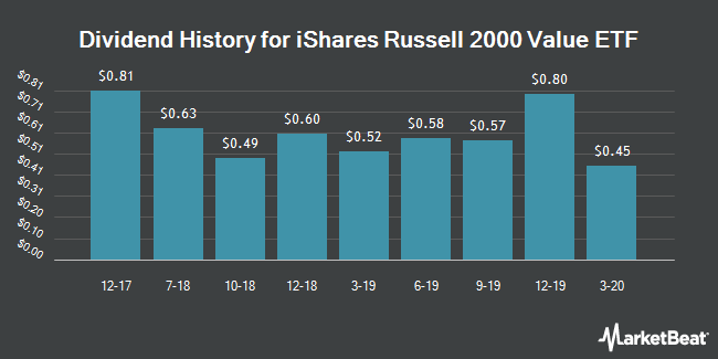 Dividend Payments by Quarter for iShares Russell 2000 Value ETF (NYSEARCA:IWN)