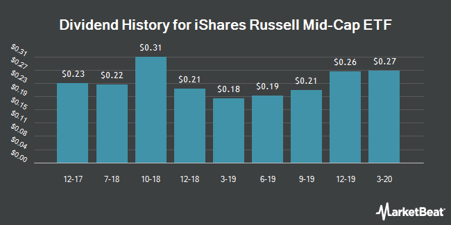 Dividend Payments by Quarter for iShares Russell Mid-Cap ETF (NYSEARCA:IWR)