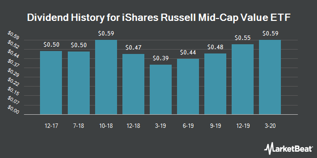Dividend History for iShares Russell Mid-Cap Value ETF (NYSEARCA:IWS)