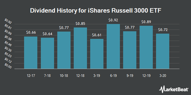 Dividend Payments by Quarter for iShares Russell 3000 ETF (NYSEARCA:IWV)