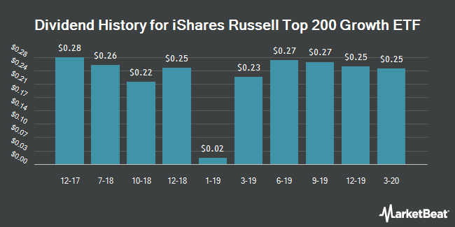 Dividend History for iShares Russell Top 200 Growth ETF (NYSEARCA:IWY)