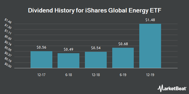 Dividend Payments by Quarter for iShares Global Energy ETF (NYSEARCA:IXC)