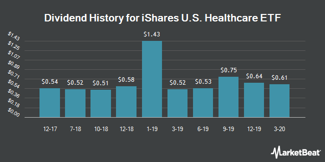 Dividend Payments by Quarter for iShares Dow Jones US Healthcare (NYSEARCA:IYH)