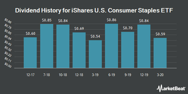Dividend History for iShares US Consumer Goods ETF (NYSEARCA:IYK)