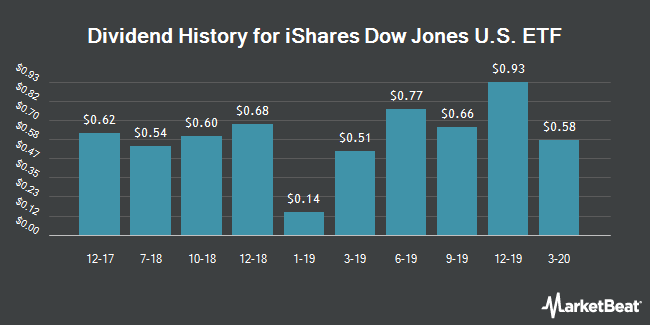 Dividend History for iShares Dow Jones U.S. ETF (NYSEARCA:IYY)