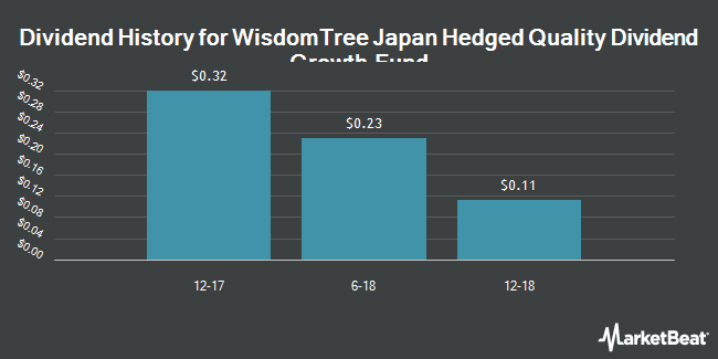 Dividend Payments by Quarter for WisdomTree Japan Hedged Dividend Growth Fund (NYSEARCA:JHDG)