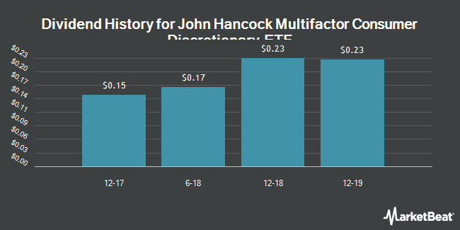 Dividend Payments by Quarter for John Hancock Multifactor Consumer Discretionary ETF (NYSEARCA:JHMC)