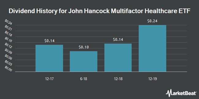 Dividend Payments by Quarter for John Hancock Multifactor Healthcare ETF (NYSEARCA:JHMH)