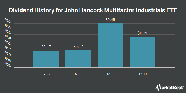 Dividend Payments by Quarter for John Hancock Multifactor Industrials ETF (NYSEARCA:JHMI)