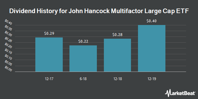 Dividend Payments by Quarter for John Hancock Multifactor Large Cap ETF (NYSEARCA:JHML)