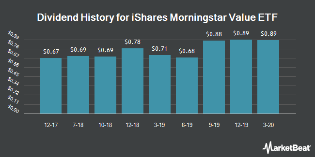 Dividend Payments by Quarter for iShares Morningstar Large Value (NYSEARCA:JKF)