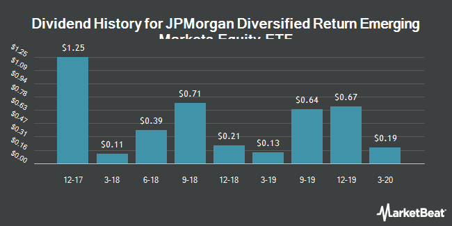 Dividend Payments by Quarter for JPMorgan Diversified Return Emerging Markets Equity ETF (NYSEARCA:JPEM)
