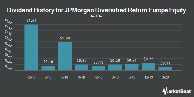 Dividend Payments by Quarter for JPMorgan Diversified Return Europe Equity ETF (NYSEARCA:JPEU)