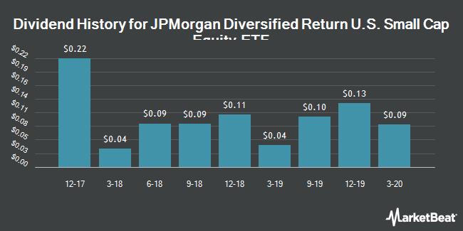 Dividend History for JPMorgan Diversified Return U.S. Small Cap Equity ETF (NYSEARCA:JPSE)