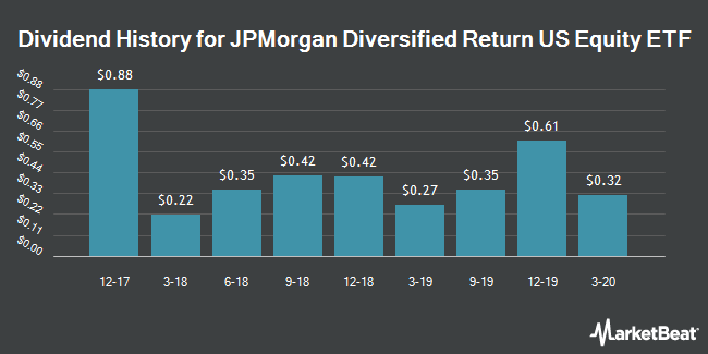 Dividend History for JPMorgan Diversified Return US Equity ETF (NYSEARCA:JPUS)