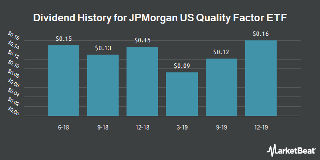 Dividend History for JPMorgan US Quality Factor ETF (NYSEARCA:JQUA)