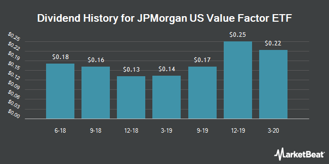 Dividend History for JPMorgan US Value Factor ETF (NYSEARCA:JVAL)