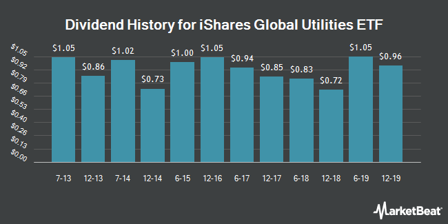 Dividend Payments by Quarter for iShares Global Utilities ETF (NYSEARCA:JXI)