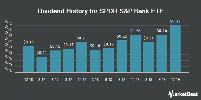 Dividend Payments by Quarter for SPDR KBW Bank (NYSEARCA:KBE)