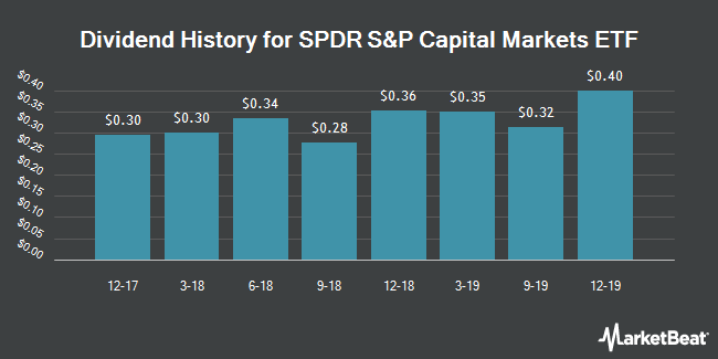 Dividend History for SPDR S&P Capital Markets ETF (NYSEARCA:KCE)