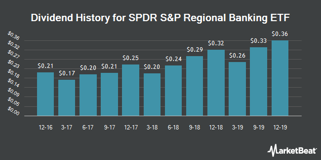 Dividend Payments by Quarter for SPDR S&P Regional Banking ETF (NYSEARCA:KRE)
