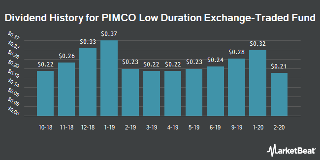 Dividend History for PIMCO Low Duration Exchange-Traded Fund (NYSEARCA:LDUR)